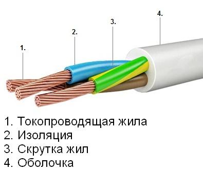 Конструкция провода ПВС 2х1,5, купить ПВС 2х1,5, строение медного ПВС